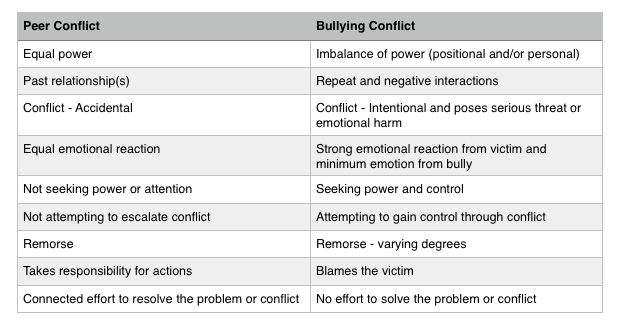 conflict perspective on bullying Transcript of sociological perspectives on bullying in sociology 105 sociological perspectives on bullying in america 1 in social conflict approach to bullying.